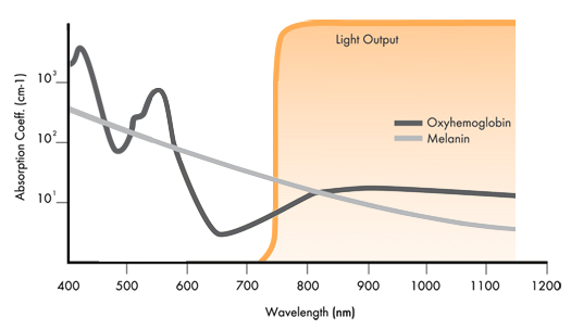 graph_tightening